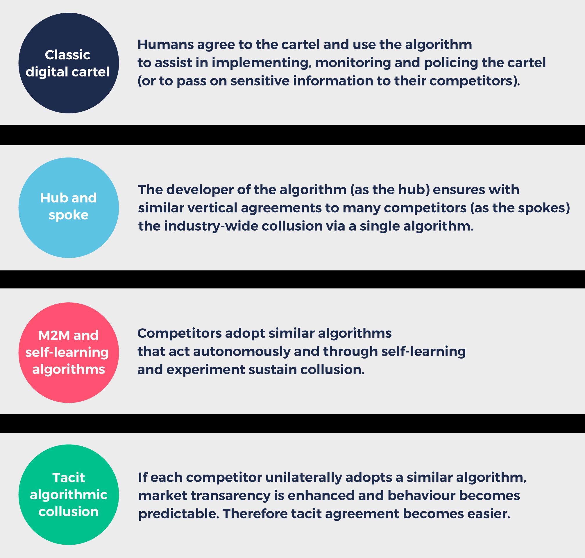 Pricing algorithms: the digital collusion scenarios