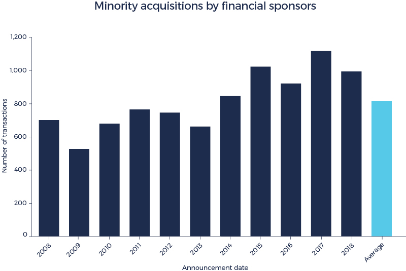 Minority acquisitions by financial sponsors